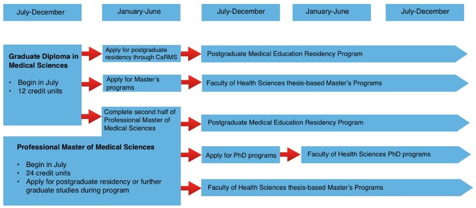 Programs | School of Medicine | Queen's University