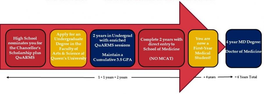 Queen's University Accelerated Route to Medical School (QuARMS)