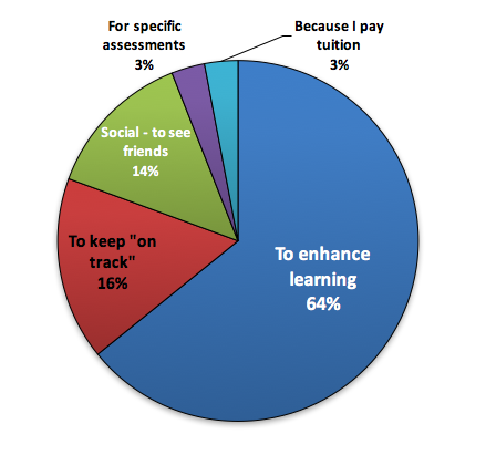 Graph: Why do you attend lectures?