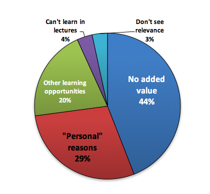 Graph: Why do you not attend lectures?