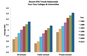 "Grade Inflation – the ""dirty little secret"" of academia"